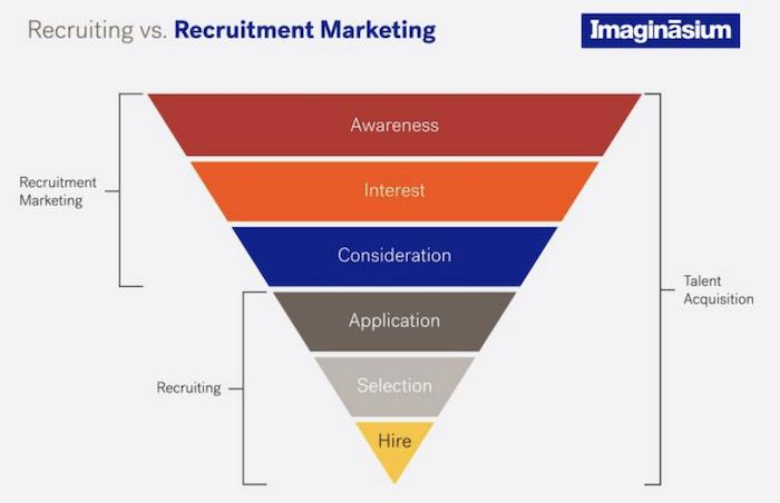 Recruiting vs. Recruitment Marketing